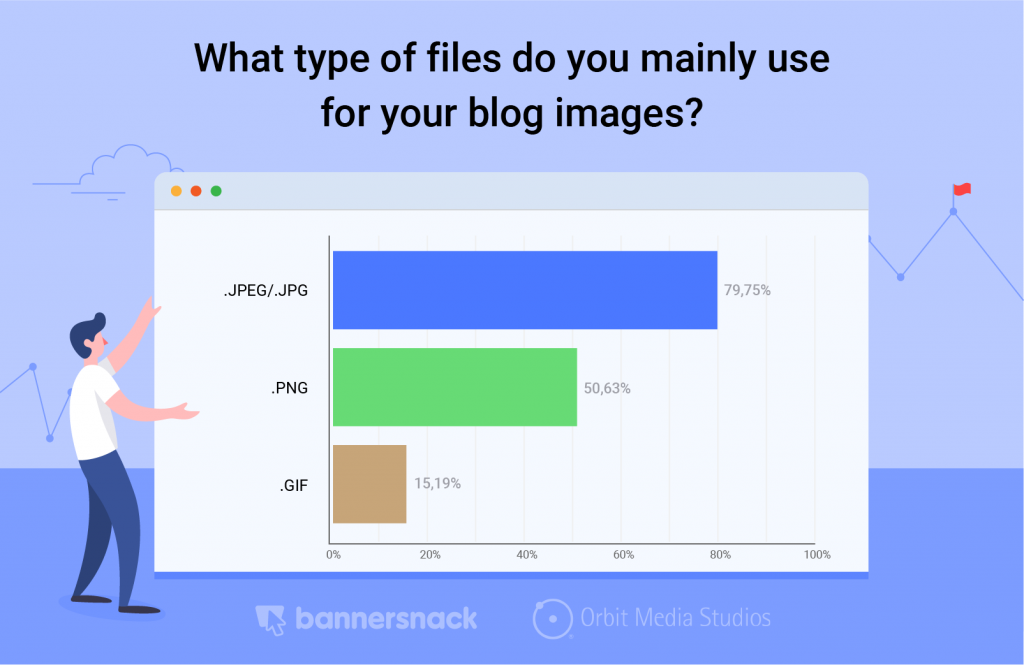 type of visuals use blog posts
