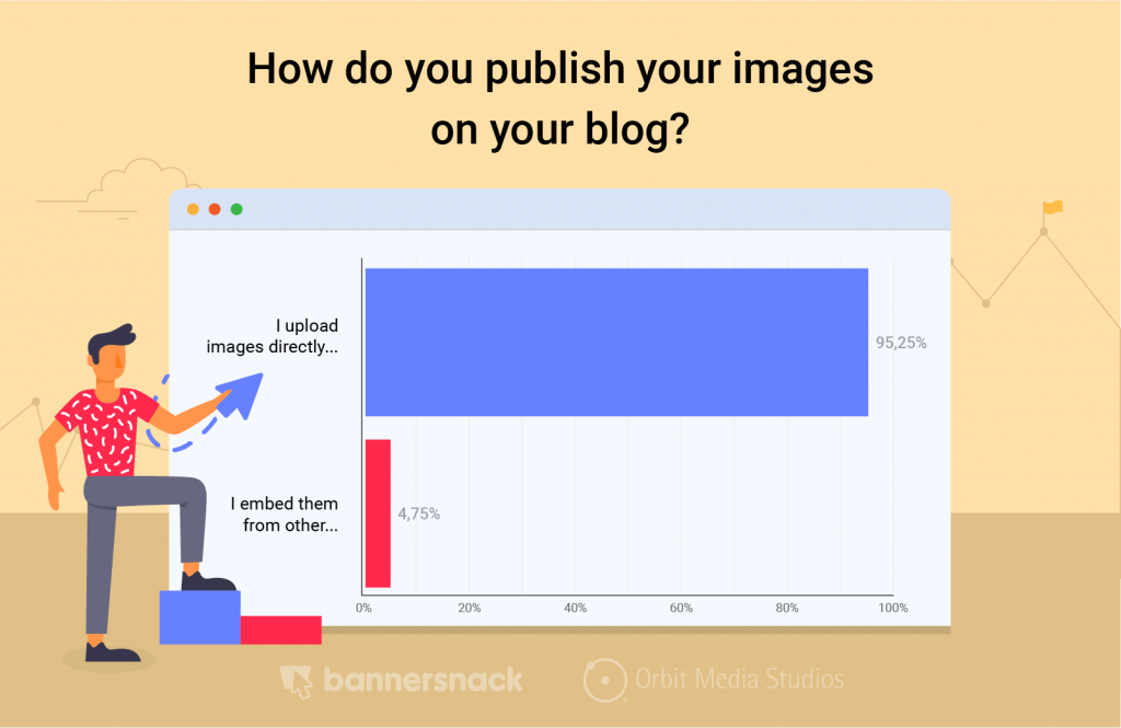 publish images on blog