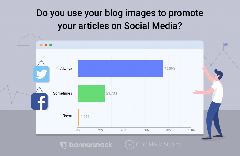 use images to promote on social media