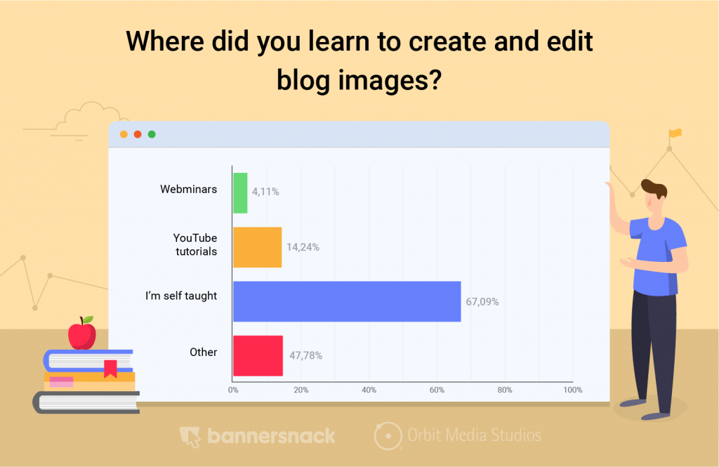 learn create blog images