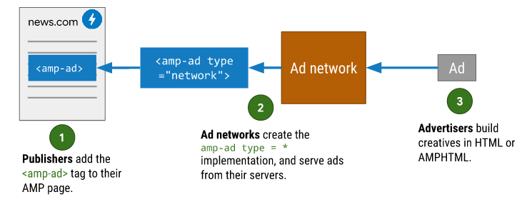 deliver ads to AMP story pages