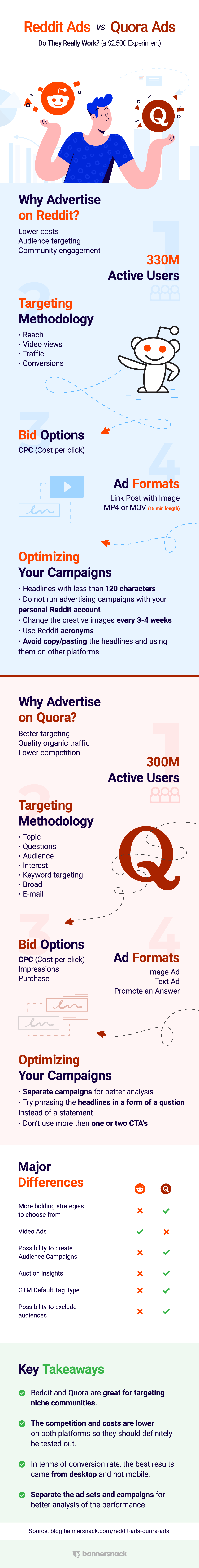 Infographic Quora Ads vs Reddit Ads