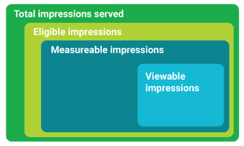 Ad Viewability types of impressions by Google