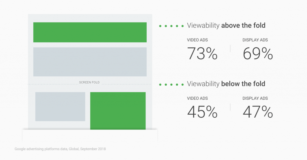 Ad viewability above and below the fold by Google