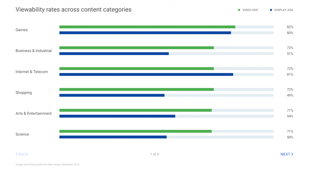 Ad viewability rates across various Industries by Google