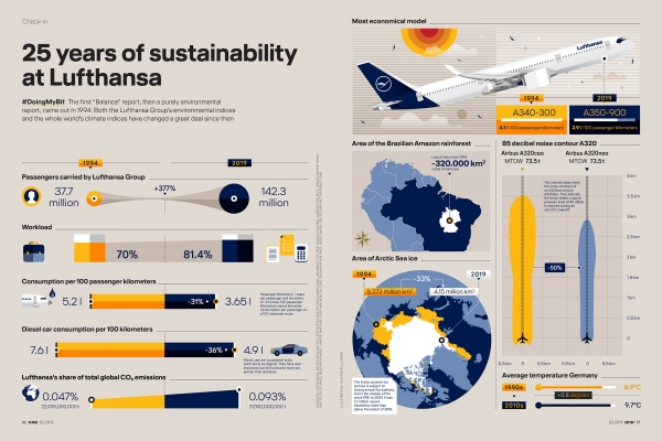 Lufthansa Data Visualization Example