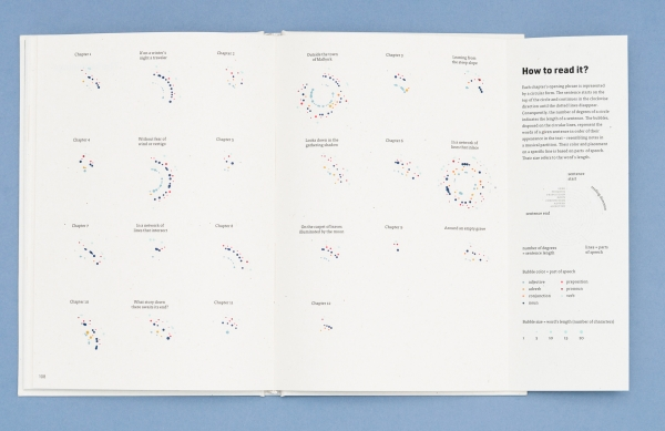 Italo Calvino Data Visualization