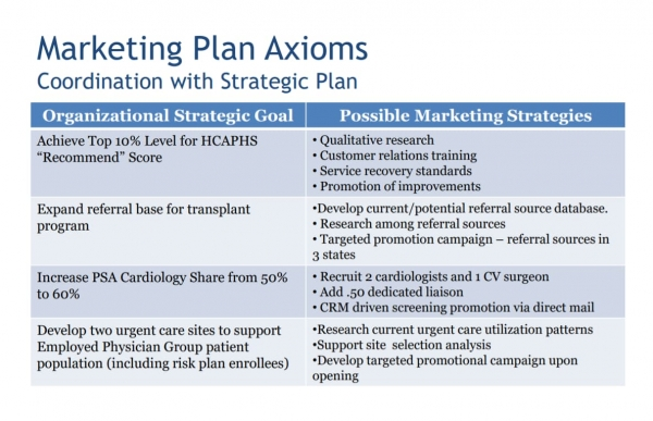 marketing plan hospital