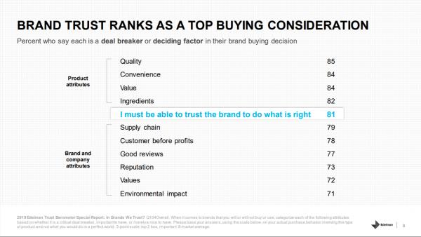 edelman brand trust ranked