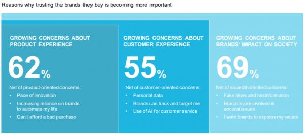 brand trust importance