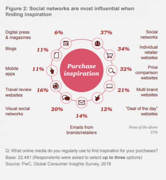 social media influences shoppers