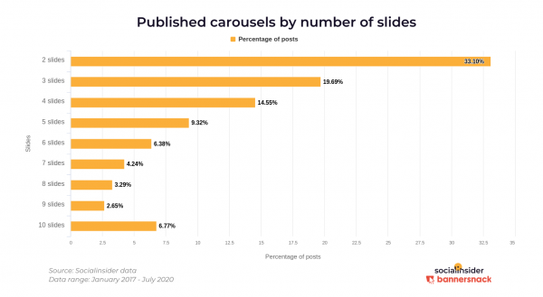 instagram carousels by number of slides