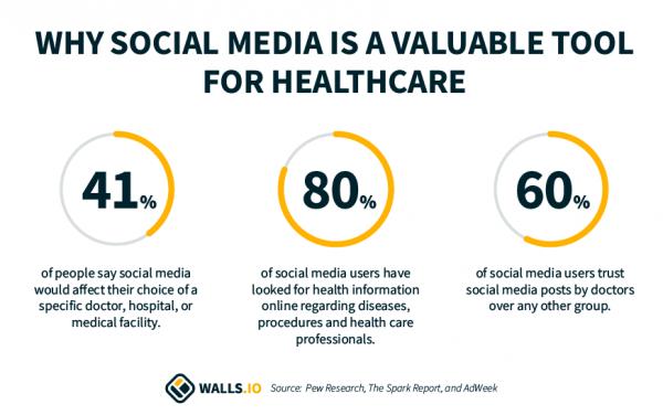 social media healthcare statistics