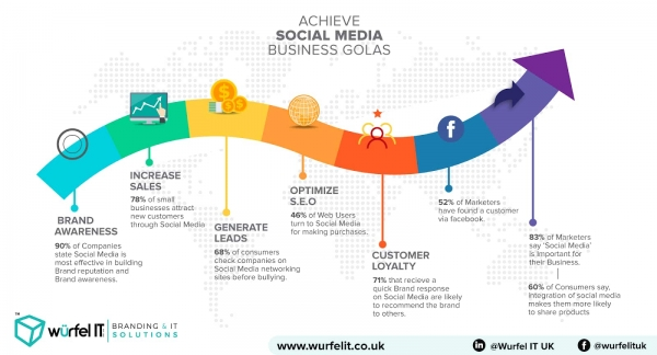 social media business goals