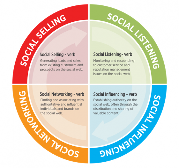 engage with your audience on social media